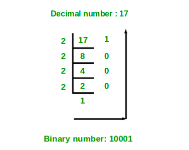 cs-decimal-to-binary.png