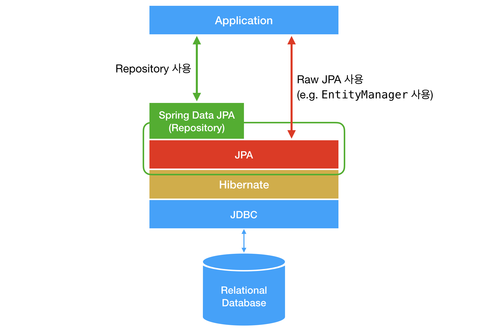 db-jpa-stack.png