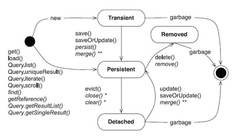jpa-persistence-status.png
